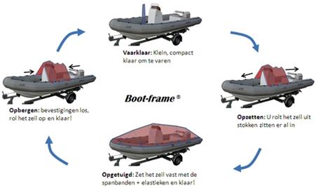 Aanschaf van een dekzeil/bootzeil